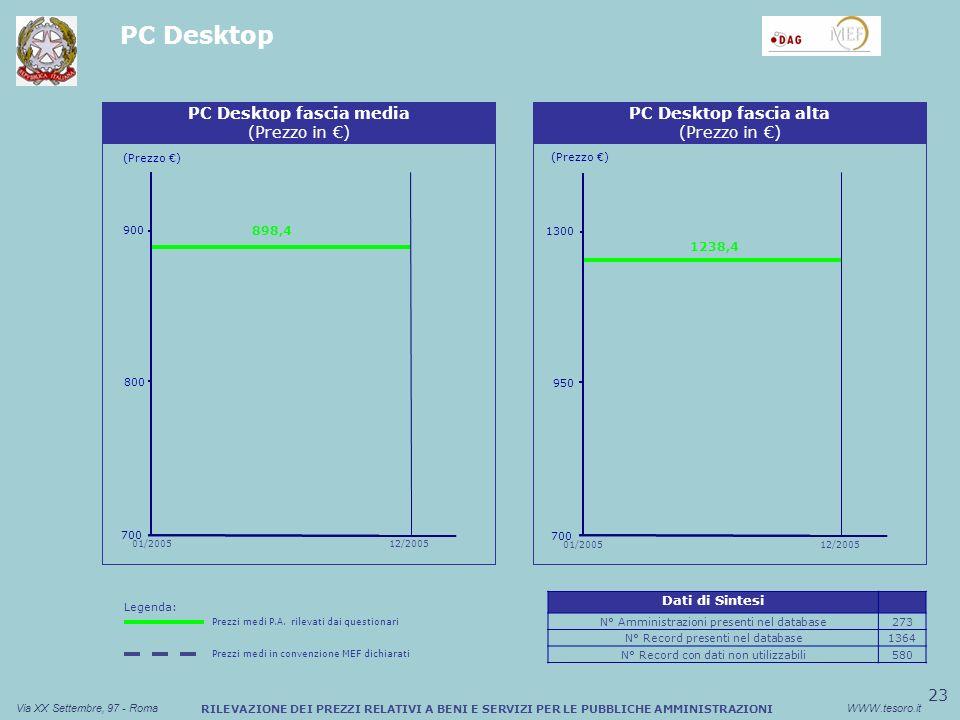 23 Via XX Settembre, 97 - RomaWWW.tesoro.it RILEVAZIONE DEI PREZZI RELATIVI A BENI E SERVIZI PER LE PUBBLICHE AMMINISTRAZIONI PC Desktop Sconto medio (%) Buono Pasto Cartaceo (Prezzo ) PC Desktop fascia media (Prezzo in ) 700 800 898,4 900 01/200512/2005 Sconto medio (%) Buono Pasto Cartaceo (Prezzo ) PC Desktop fascia alta (Prezzo in ) 1238,4 700 950 1300 01/200512/2005 Dati di Sintesi N° Amministrazioni presenti nel database273 N° Record presenti nel database1364 N° Record con dati non utilizzabili580 Legenda: Prezzi medi P.A.