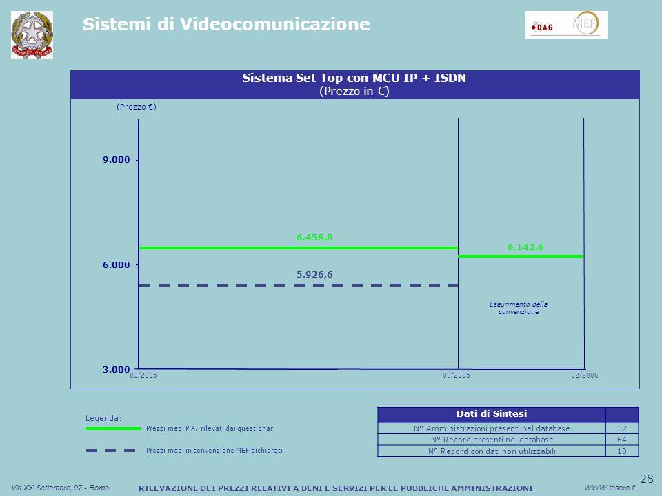 28 Via XX Settembre, 97 - RomaWWW.tesoro.it RILEVAZIONE DEI PREZZI RELATIVI A BENI E SERVIZI PER LE PUBBLICHE AMMINISTRAZIONI Sistemi di Videocomunicazione (Prezzo ) 3.000 6.000 03/2005 Sistema Set Top con MCU IP + ISDN (Prezzo in ) 9.000 6.458,8 09/2005 5.926,6 6.142,6 02/2006 Esaurimento della convenzione Dati di Sintesi N° Amministrazioni presenti nel database32 N° Record presenti nel database64 N° Record con dati non utilizzabili10 Legenda: Prezzi medi P.A.