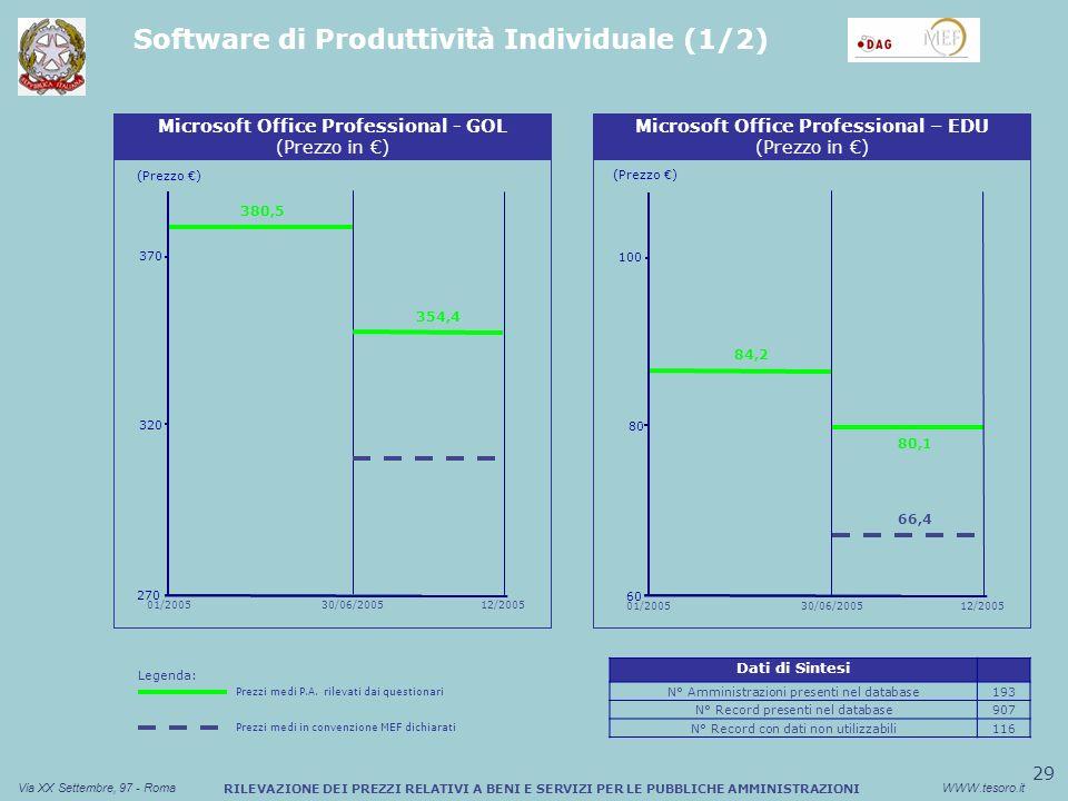 29 Via XX Settembre, 97 - RomaWWW.tesoro.it RILEVAZIONE DEI PREZZI RELATIVI A BENI E SERVIZI PER LE PUBBLICHE AMMINISTRAZIONI Software di Produttività Individuale (1/2) Sconto medio (%) Buono Pasto Cartaceo (Prezzo ) Microsoft Office Professional - GOL (Prezzo in ) 270 320 380,5 370 354,4 30/06/200501/200512/2005 80,1 Sconto medio (%) Buono Pasto Cartaceo (Prezzo ) Microsoft Office Professional – EDU (Prezzo in ) 84,2 60 80 100 66,4 30/06/200501/200512/2005 Dati di Sintesi N° Amministrazioni presenti nel database193 N° Record presenti nel database907 N° Record con dati non utilizzabili116 Legenda: Prezzi medi P.A.