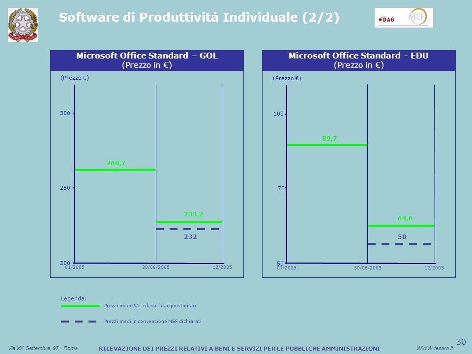 30 Via XX Settembre, 97 - RomaWWW.tesoro.it RILEVAZIONE DEI PREZZI RELATIVI A BENI E SERVIZI PER LE PUBBLICHE AMMINISTRAZIONI Software di Produttività Individuale (2/2) Sconto medio (%) Buono Pasto Cartaceo (Prezzo ) Microsoft Office Standard – GOL (Prezzo in ) 200 250 260,7 300 233,2 232 30/06/200501/200512/2005 Sconto medio (%) Buono Pasto Cartaceo (Prezzo ) Microsoft Office Standard - EDU (Prezzo in ) 89,7 50 75 100 64,6 58 30/06/200501/200512/2005 Legenda: Prezzi medi P.A.