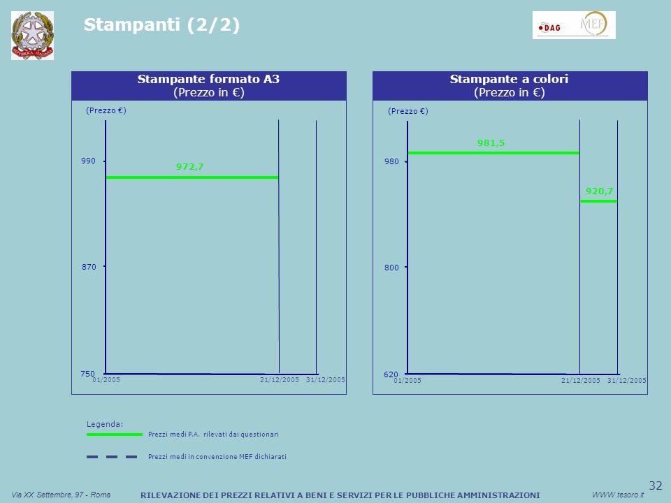 32 Via XX Settembre, 97 - RomaWWW.tesoro.it RILEVAZIONE DEI PREZZI RELATIVI A BENI E SERVIZI PER LE PUBBLICHE AMMINISTRAZIONI Stampanti (2/2) Sconto medio (%) Buono Pasto Cartaceo Stampante formato A3 (Prezzo in ) 750 870 990 01/200521/12/200531/12/2005 972,7 (Prezzo ) Sconto medio (%) Buono Pasto Cartaceo Stampante a colori (Prezzo in ) 620 800 980 01/200521/12/200531/12/2005 981,5 920,7 (Prezzo ) Legenda: Prezzi medi P.A.