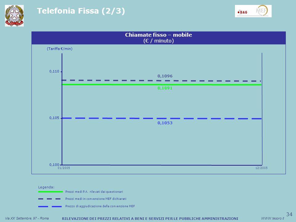 34 Via XX Settembre, 97 - RomaWWW.tesoro.it RILEVAZIONE DEI PREZZI RELATIVI A BENI E SERVIZI PER LE PUBBLICHE AMMINISTRAZIONI Telefonia Fissa (2/3) 01/2005 Chiamate fisso – mobile ( / minuto) 0,110 12/2005 0,100 0,105 0,1091 0,1096 0,1053 (Tariffa /min) Prezzo di aggiudicazione della convenzione MEF Legenda: Prezzi medi P.A.