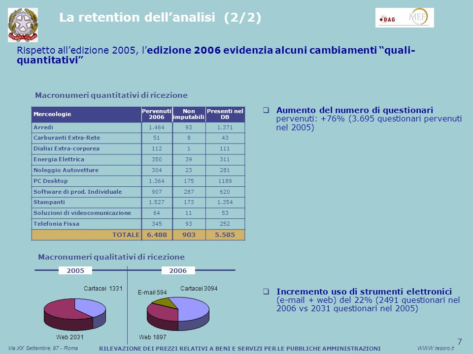 7 Via XX Settembre, 97 - RomaWWW.tesoro.it RILEVAZIONE DEI PREZZI RELATIVI A BENI E SERVIZI PER LE PUBBLICHE AMMINISTRAZIONI Aumento del numero di questionari pervenuti: +76% (3.695 questionari pervenuti nel 2005) Incremento uso di strumenti elettronici (e-mail + web) del 22% (2491 questionari nel 2006 vs 2031 questionari nel 2005) Rispetto alledizione 2005, ledizione 2006 evidenzia alcuni cambiamenti quali- quantitativi Cartacei 1331 Web 2031 Cartacei 3094 Web 1897 Macronumeri qualitativi di ricezione E-mail 594 Merceologie Pervenuti 2006 Non imputabili Presenti nel DB Arredi1.464931.371 Carburanti Extra-Rete51843 Dialisi Extra-corporea1121111 Energia Elettrica35039311 Noleggio Autovetture30423281 PC Desktop1.3641751189 Software di prod.