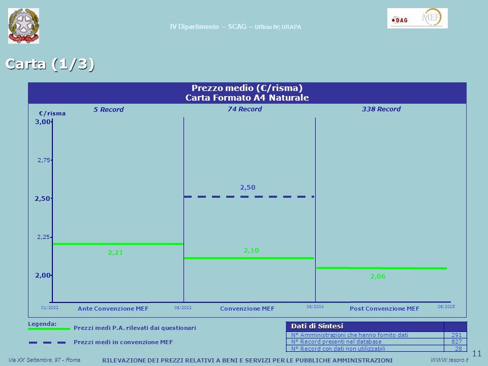 12 Via XX Settembre, 97 - RomaWWW.tesoro.it Carta (2/3) RILEVAZIONE DEI PREZZI RELATIVI A BENI E SERVIZI PER LE PUBBLICHE AMMINISTRAZIONI IV Dipartimento – SCAG – Ufficio IV; URAPA 3,00 2,50 Prezzo medio (/risma) Carta Formato A4 Riciclata /risma 2,00 2,14 2,16 1,96 01/2002 Ante Convenzione MEF 06/2002 06/2004 Convenzione MEF Post Convenzione MEF 06/2005 2,25 2,75 1 Record 13 Record60 Record 2,19 Legenda: Prezzi medi in convenzione MEF Prezzi medi P.A.