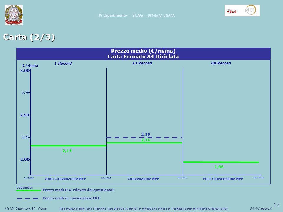 13 Via XX Settembre, 97 - RomaWWW.tesoro.it Carta (3/3) RILEVAZIONE DEI PREZZI RELATIVI A BENI E SERVIZI PER LE PUBBLICHE AMMINISTRAZIONI IV Dipartimento – SCAG – Ufficio IV; URAPA Prezzo medio (/risma) Carta Formato A3 Naturale /risma 5,18 4,26 4,22 01/2002 Ante Convenzione MEF 06/2002 06/2004 Convenzione MEF Post Convenzione MEF 06/2005 4 Record 58 Record196 Record 5,37 Legenda: Prezzi medi in convenzione MEF Prezzi medi P.A.