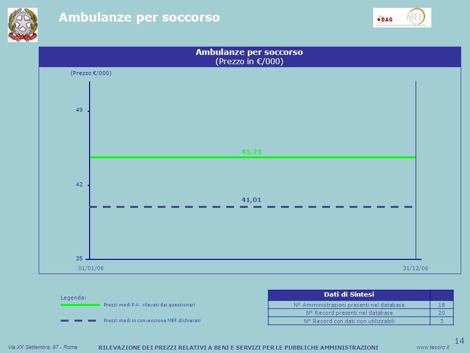 14 Via XX Settembre, 97 - Romawww.tesoro.it RILEVAZIONE DEI PREZZI RELATIVI A BENI E SERVIZI PER LE PUBBLICHE AMMINISTRAZIONI Ambulanze per soccorso (Prezzo /000) 01/01/06 Ambulanze per soccorso (Prezzo in /000) 49 45,23 31/12/06 35 42 41,01 Dati di Sintesi N° Amministrazioni presenti nel database18 N° Record presenti nel database20 N° Record con dati non utilizzabili3 Legenda: Prezzi medi P.A.