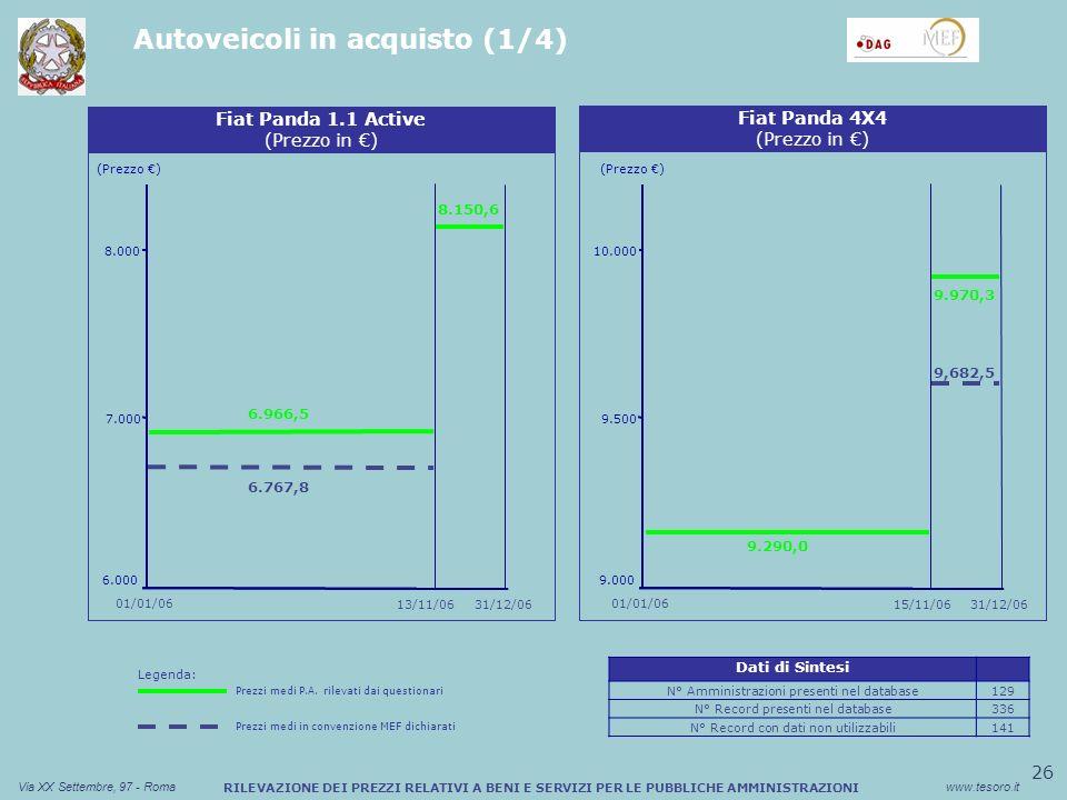 26 Via XX Settembre, 97 - Romawww.tesoro.it RILEVAZIONE DEI PREZZI RELATIVI A BENI E SERVIZI PER LE PUBBLICHE AMMINISTRAZIONI Autoveicoli in acquisto (1/4) Sconto medio (%) Buono Pasto Cartaceo (Prezzo ) Fiat Panda 1.1 Active (Prezzo in ) 6.000 7.000 8.000 9,682,5 Sconto medio (%) Buono Pasto Cartaceo Fiat Panda 4X4 (Prezzo in ) (Prezzo ) 9.000 9.500 10.000 01/01/06 31/12/0615/11/0631/12/06 01/01/06 9.970,3 9.290,0 13/11/06 8.150,6 6.767,8 6.966,5 Dati di Sintesi N° Amministrazioni presenti nel database129 N° Record presenti nel database336 N° Record con dati non utilizzabili141 Legenda: Prezzi medi P.A.