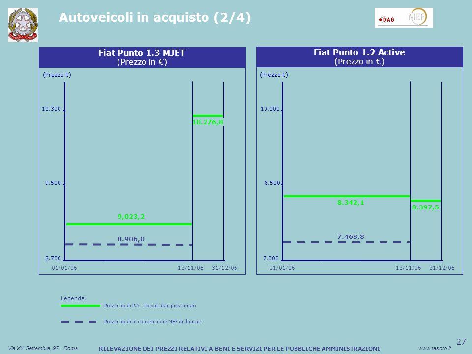 27 Via XX Settembre, 97 - Romawww.tesoro.it RILEVAZIONE DEI PREZZI RELATIVI A BENI E SERVIZI PER LE PUBBLICHE AMMINISTRAZIONI Autoveicoli in acquisto (2/4) Sconto medio (%) Buono Pasto Cartaceo (Prezzo ) Fiat Punto 1.3 MJET (Prezzo in ) 8.700 9.500 10.300 Sconto medio (%) Buono Pasto Cartaceo Fiat Punto 1.2 Active (Prezzo in ) (Prezzo ) 7.000 8.500 10.000 01/01/06 31/12/0613/11/0631/12/06 01/01/06 8.397,5 7.468,8 8.342,1 13/11/06 10.276,8 8.906,0 9,023,2 Legenda: Prezzi medi P.A.