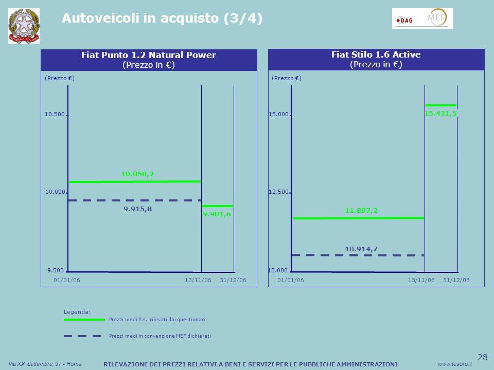 28 Via XX Settembre, 97 - Romawww.tesoro.it RILEVAZIONE DEI PREZZI RELATIVI A BENI E SERVIZI PER LE PUBBLICHE AMMINISTRAZIONI Autoveicoli in acquisto (3/4) Sconto medio (%) Buono Pasto Cartaceo (Prezzo ) Fiat Punto 1.2 Natural Power (Prezzo in ) 9.500 10.000 10.500 Sconto medio (%) Buono Pasto Cartaceo Fiat Stilo 1.6 Active (Prezzo in ) (Prezzo ) 10.000 12.500 15.000 01/01/06 31/12/0613/11/0631/12/06 01/01/06 15.431,5 10.914,7 11.897,2 13/11/06 9.901,6 9.915,8 10.050,2 Legenda: Prezzi medi P.A.