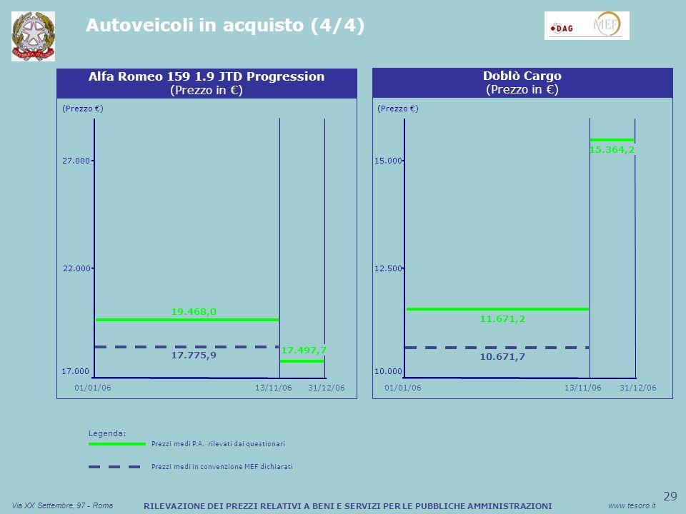 29 Via XX Settembre, 97 - Romawww.tesoro.it RILEVAZIONE DEI PREZZI RELATIVI A BENI E SERVIZI PER LE PUBBLICHE AMMINISTRAZIONI Autoveicoli in acquisto (4/4) Sconto medio (%) Buono Pasto Cartaceo (Prezzo ) Alfa Romeo 159 1.9 JTD Progression (Prezzo in ) 17.000 22.000 27.000 Sconto medio (%) Buono Pasto Cartaceo Doblò Cargo (Prezzo in ) (Prezzo ) 10.000 12.500 15.000 01/01/0631/12/06 13/11/0631/12/0601/01/06 15.364,2 10.671,7 11.671,2 13/11/06 17.497,7 17.775,9 19.468,0 Legenda: Prezzi medi P.A.