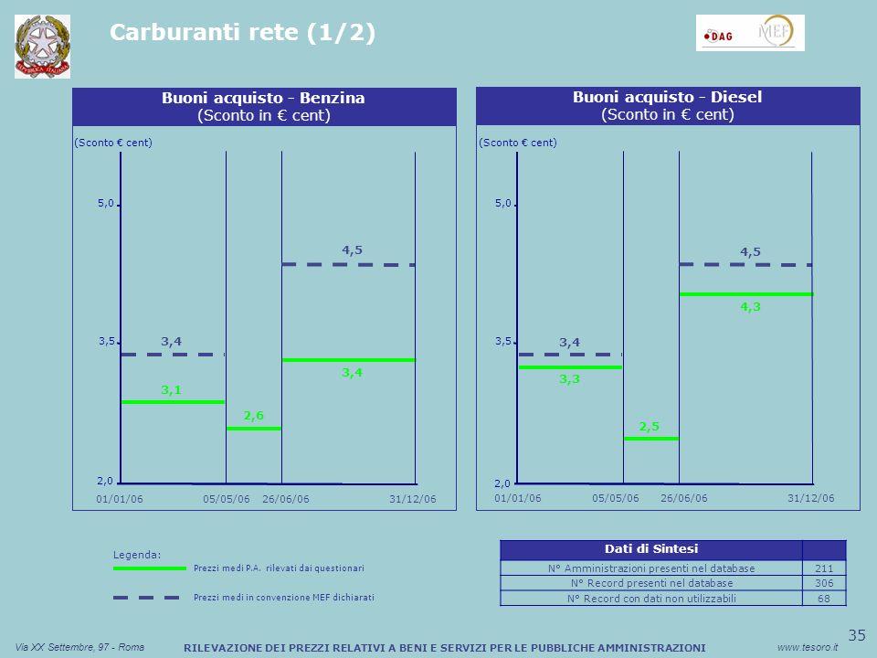 35 Via XX Settembre, 97 - Romawww.tesoro.it RILEVAZIONE DEI PREZZI RELATIVI A BENI E SERVIZI PER LE PUBBLICHE AMMINISTRAZIONI Carburanti rete (1/2) Sconto medio (%) Buono Pasto Cartaceo (Sconto cent) Buoni acquisto - Benzina (Sconto in cent) 2,0 3,5 5,0 Sconto medio (%) Buono Pasto Cartaceo Buoni acquisto - Diesel (Sconto in cent) (Sconto cent) 2,0 3,5 5,0 01/01/0631/12/06 01/01/06 26/06/06 2,6 3,4 05/05/06 4,5 3,1 26/06/06 2,5 3,4 4,3 05/05/06 4,5 3,3 Dati di Sintesi N° Amministrazioni presenti nel database211 N° Record presenti nel database306 N° Record con dati non utilizzabili68 Legenda: Prezzi medi P.A.