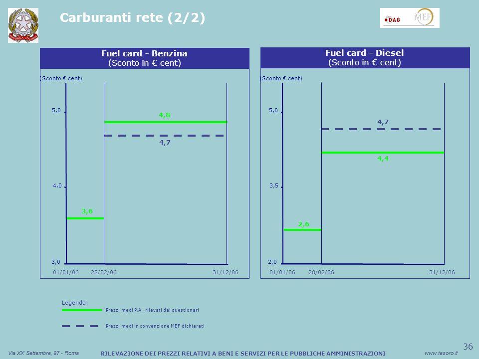 36 Via XX Settembre, 97 - Romawww.tesoro.it RILEVAZIONE DEI PREZZI RELATIVI A BENI E SERVIZI PER LE PUBBLICHE AMMINISTRAZIONI Carburanti rete (2/2) Sconto medio (%) Buono Pasto Cartaceo (Sconto cent) Fuel card - Benzina (Sconto in cent) 3,0 4,0 5,0 Sconto medio (%) Buono Pasto Cartaceo Fuel card - Diesel (Sconto in cent) (Sconto cent) 2,0 3,5 5,0 01/01/06 31/12/06 01/01/06 28/02/06 4,8 4,7 3,6 28/02/06 4,4 4,7 2,6 Legenda: Prezzi medi P.A.