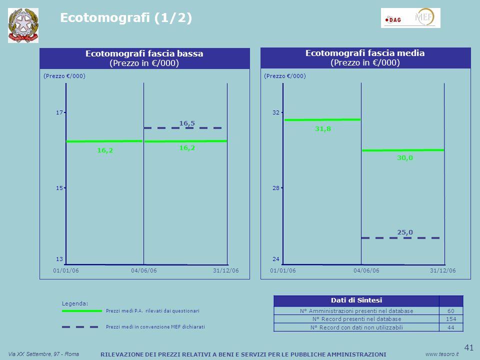 41 Via XX Settembre, 97 - Romawww.tesoro.it RILEVAZIONE DEI PREZZI RELATIVI A BENI E SERVIZI PER LE PUBBLICHE AMMINISTRAZIONI Ecotomografi (1/2) Sconto medio (%) Buono Pasto Cartaceo Ecotomografi fascia bassa (Prezzo in /000) Sconto medio (%) Buono Pasto Cartaceo Ecotomografi fascia media (Prezzo in /000) (Prezzo /000) 13 15 16,2 17 16,5 (Prezzo /000) 24 28 32 04/06/06 01/01/06 31/12/0604/06/0631/12/06 01/01/06 16,2 25,0 30,0 31,8 Legenda: Prezzi medi P.A.
