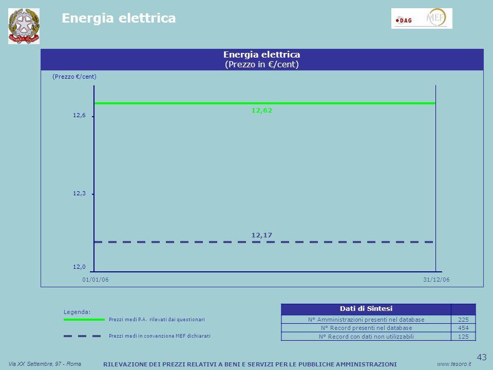 43 Via XX Settembre, 97 - Romawww.tesoro.it RILEVAZIONE DEI PREZZI RELATIVI A BENI E SERVIZI PER LE PUBBLICHE AMMINISTRAZIONI Energia elettrica (Prezzo /cent) 01/01/06 Energia elettrica (Prezzo in /cent) 12,6 31/12/06 12,0 12,3 12,62 12,17 Legenda: Prezzi medi P.A.