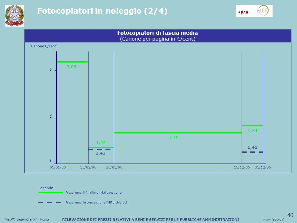 46 Via XX Settembre, 97 - Romawww.tesoro.it RILEVAZIONE DEI PREZZI RELATIVI A BENI E SERVIZI PER LE PUBBLICHE AMMINISTRAZIONI Fotocopiatori in noleggio (2/4) Legenda: Prezzi medi P.A.