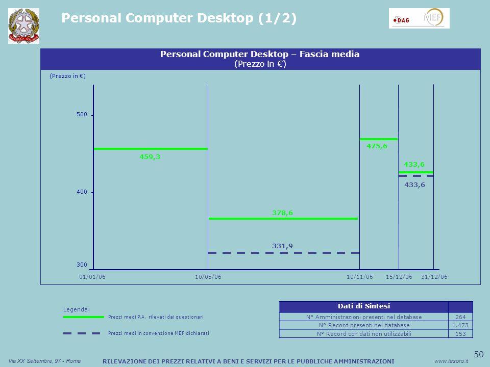 50 Via XX Settembre, 97 - Romawww.tesoro.it RILEVAZIONE DEI PREZZI RELATIVI A BENI E SERVIZI PER LE PUBBLICHE AMMINISTRAZIONI Personal Computer Desktop (1/2) Legenda: Prezzi medi P.A.