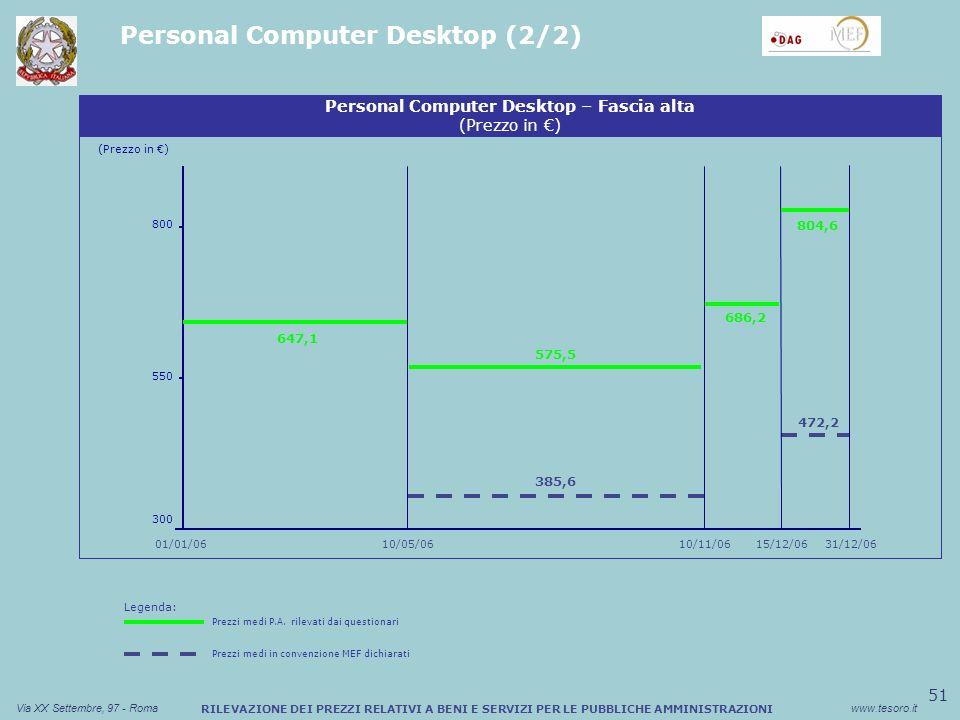 51 Via XX Settembre, 97 - Romawww.tesoro.it RILEVAZIONE DEI PREZZI RELATIVI A BENI E SERVIZI PER LE PUBBLICHE AMMINISTRAZIONI Personal Computer Desktop (2/2) (Prezzo in ) 01/01/06 Personal Computer Desktop – Fascia alta (Prezzo in ) 800 647,1 31/12/06 300 550 15/12/06 385,6 686,2 472,2 10/05/0610/11/06 575,5 804,6 Legenda: Prezzi medi P.A.