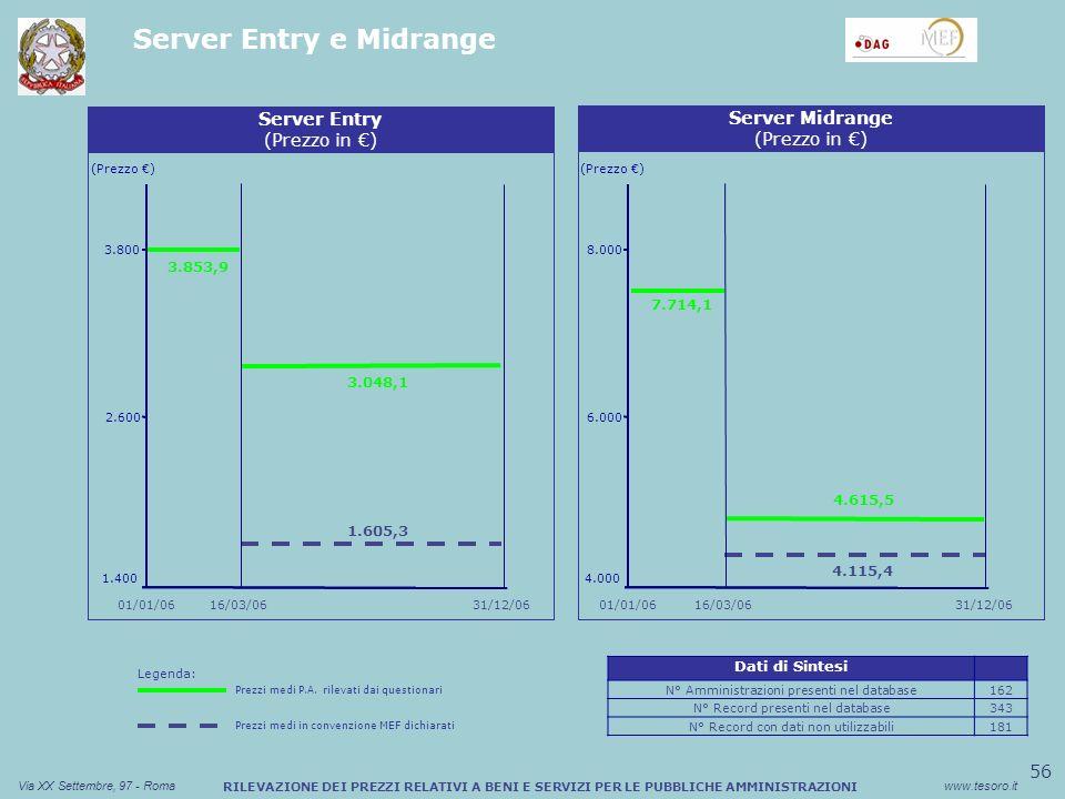 56 Via XX Settembre, 97 - Romawww.tesoro.it RILEVAZIONE DEI PREZZI RELATIVI A BENI E SERVIZI PER LE PUBBLICHE AMMINISTRAZIONI Server Entry e Midrange 4.115,4 Sconto medio (%) Buono Pasto Cartaceo (Prezzo ) Server Entry (Prezzo in ) 1.400 2.600 3.048,1 3.800 1.605,3 Sconto medio (%) Buono Pasto Cartaceo Server Midrange (Prezzo in ) 16/03/06 01/01/06 31/12/06 (Prezzo ) 4.000 6.000 8.000 31/12/06 3.853,9 01/01/06 4.615,5 16/03/06 7.714,1 Legenda: Prezzi medi P.A.