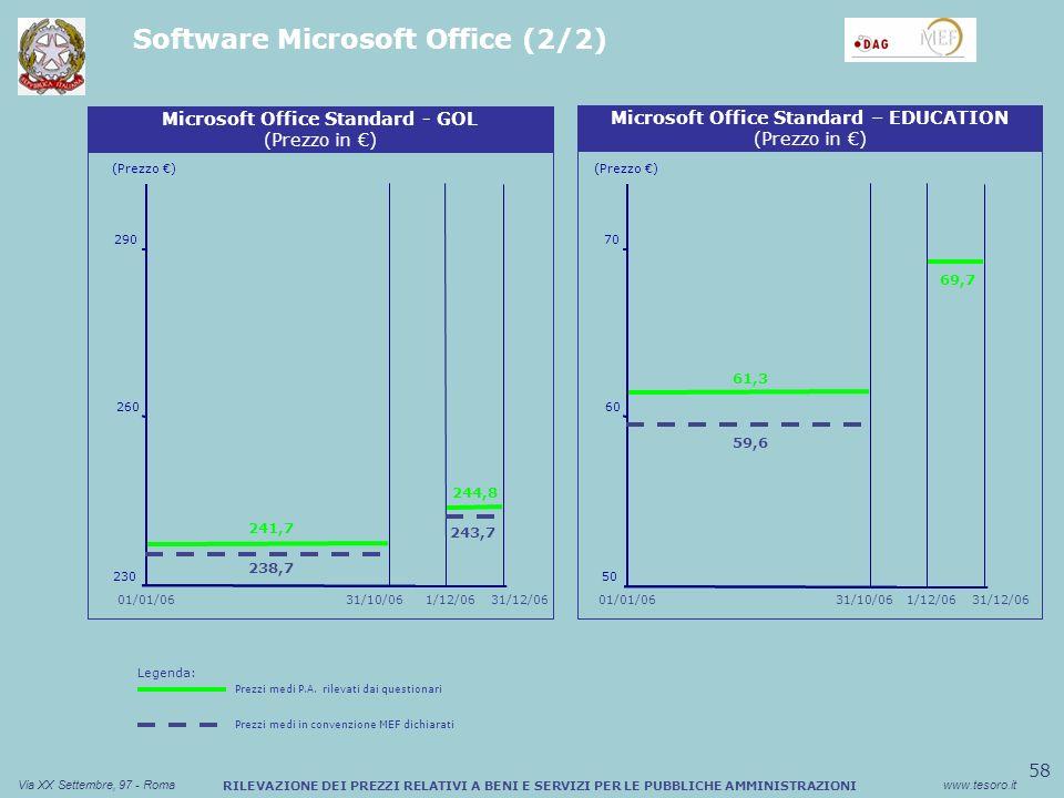 58 Via XX Settembre, 97 - Romawww.tesoro.it RILEVAZIONE DEI PREZZI RELATIVI A BENI E SERVIZI PER LE PUBBLICHE AMMINISTRAZIONI Software Microsoft Office (2/2) Sconto medio (%) Buono Pasto Cartaceo (Prezzo ) Microsoft Office Standard - GOL (Prezzo in ) 230 260 241,7 290 238,7 Sconto medio (%) Buono Pasto Cartaceo Microsoft Office Standard – EDUCATION (Prezzo in ) 31/10/06 01/01/06 31/12/061/12/06 244,8 243,7 (Prezzo ) 50 60 61,3 70 59,6 31/10/0631/12/061/12/06 69,7 01/01/06 Legenda: Prezzi medi P.A.