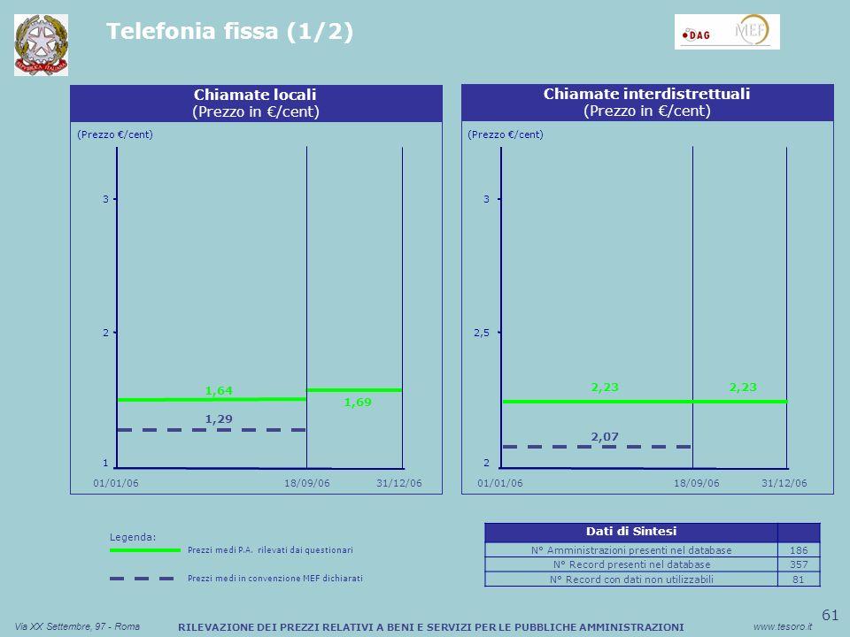 61 Via XX Settembre, 97 - Romawww.tesoro.it RILEVAZIONE DEI PREZZI RELATIVI A BENI E SERVIZI PER LE PUBBLICHE AMMINISTRAZIONI Telefonia fissa (1/2) Sconto medio (%) Buono Pasto Cartaceo (Prezzo /cent) Chiamate locali (Prezzo in /cent) 1 2 1,64 3 1,29 Sconto medio (%) Buono Pasto Cartaceo Chiamate interdistrettuali (Prezzo in /cent) (Prezzo /cent) 2 2,5 3 18/09/06 01/01/06 31/12/06 01/01/06 1,69 2,23 2,07 18/09/06 2,23 Legenda: Prezzi medi P.A.