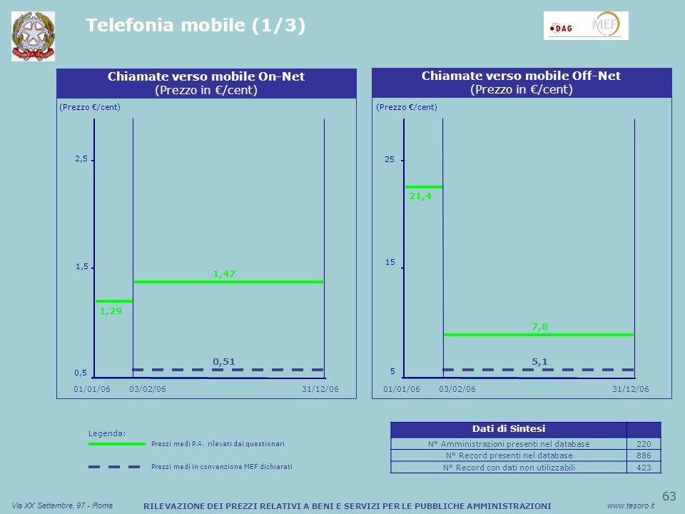63 Via XX Settembre, 97 - Romawww.tesoro.it RILEVAZIONE DEI PREZZI RELATIVI A BENI E SERVIZI PER LE PUBBLICHE AMMINISTRAZIONI Telefonia mobile (1/3) Sconto medio (%) Buono Pasto Cartaceo (Prezzo /cent) Chiamate verso mobile On-Net (Prezzo in /cent) 0,5 1,5 1,29 2,5 0,51 Sconto medio (%) Buono Pasto Cartaceo Chiamate verso mobile Off-Net (Prezzo in /cent) (Prezzo /cent) 03/02/06 01/01/06 31/12/06 01/01/06 1,47 21,4 5,1 03/02/06 7,8 5 15 25 Legenda: Prezzi medi P.A.