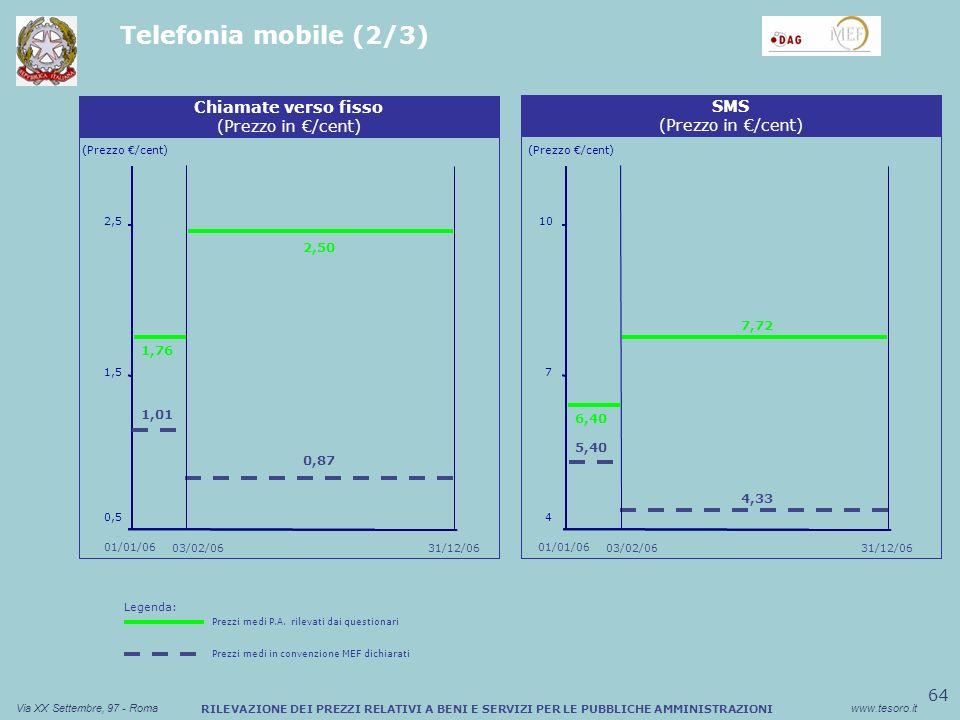64 Via XX Settembre, 97 - Romawww.tesoro.it RILEVAZIONE DEI PREZZI RELATIVI A BENI E SERVIZI PER LE PUBBLICHE AMMINISTRAZIONI Telefonia mobile (2/3) Sconto medio (%) Buono Pasto Cartaceo (Prezzo /cent) Chiamate verso fisso (Prezzo in /cent) 0,5 1,5 1,76 2,5 0,87 Sconto medio (%) Buono Pasto Cartaceo SMS (Prezzo in /cent) (Prezzo /cent) 03/02/06 01/01/06 31/12/06 01/01/06 2,50 6,40 4,33 03/02/06 7,72 4 7 10 1,01 5,40 Legenda: Prezzi medi P.A.