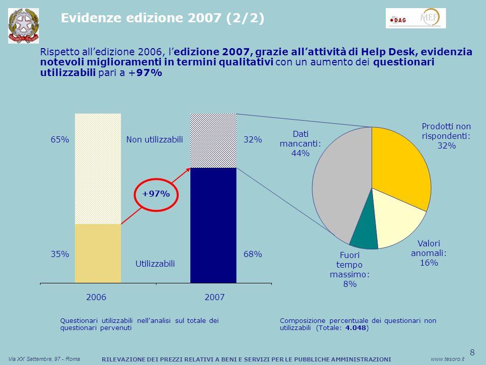 8 Via XX Settembre, 97 - Romawww.tesoro.it RILEVAZIONE DEI PREZZI RELATIVI A BENI E SERVIZI PER LE PUBBLICHE AMMINISTRAZIONI Rispetto alledizione 2006, ledizione 2007, grazie allattività di Help Desk, evidenzia notevoli miglioramenti in termini qualitativi con un aumento dei questionari utilizzabili pari a +97% Evidenze edizione 2007 (2/2) 20062007 35% 32%65% 68% Utilizzabili Non utilizzabili +97% Questionari utilizzabili nellanalisi sul totale dei questionari pervenuti Dati mancanti: 44% Prodotti non rispondenti: 32% Valori anomali: 16% Fuori tempo massimo: 8% Composizione percentuale dei questionari non utilizzabili (Totale: 4.048)