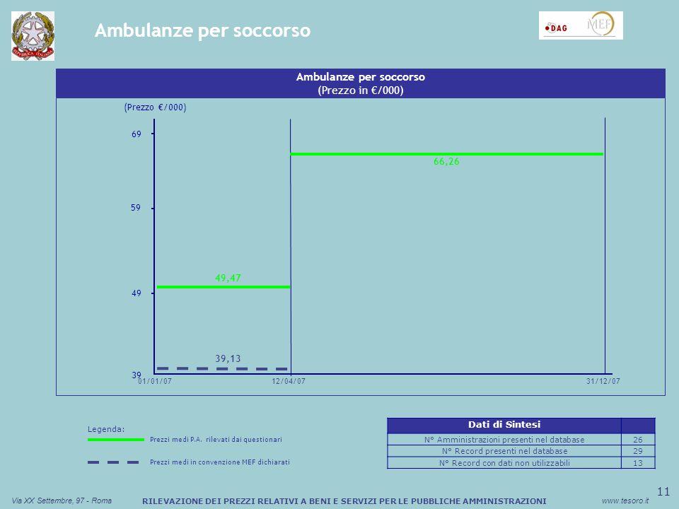 11 Via XX Settembre, 97 - Romawww.tesoro.it RILEVAZIONE DEI PREZZI RELATIVI A BENI E SERVIZI PER LE PUBBLICHE AMMINISTRAZIONI Ambulanze per soccorso (