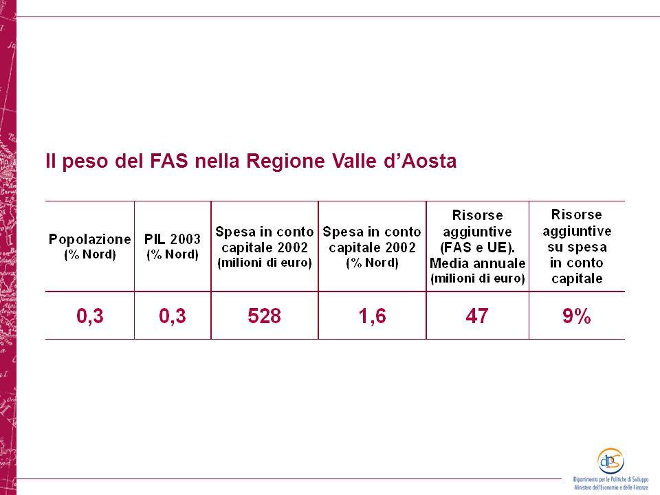 Il peso del FAS nella Regione Valle dAosta