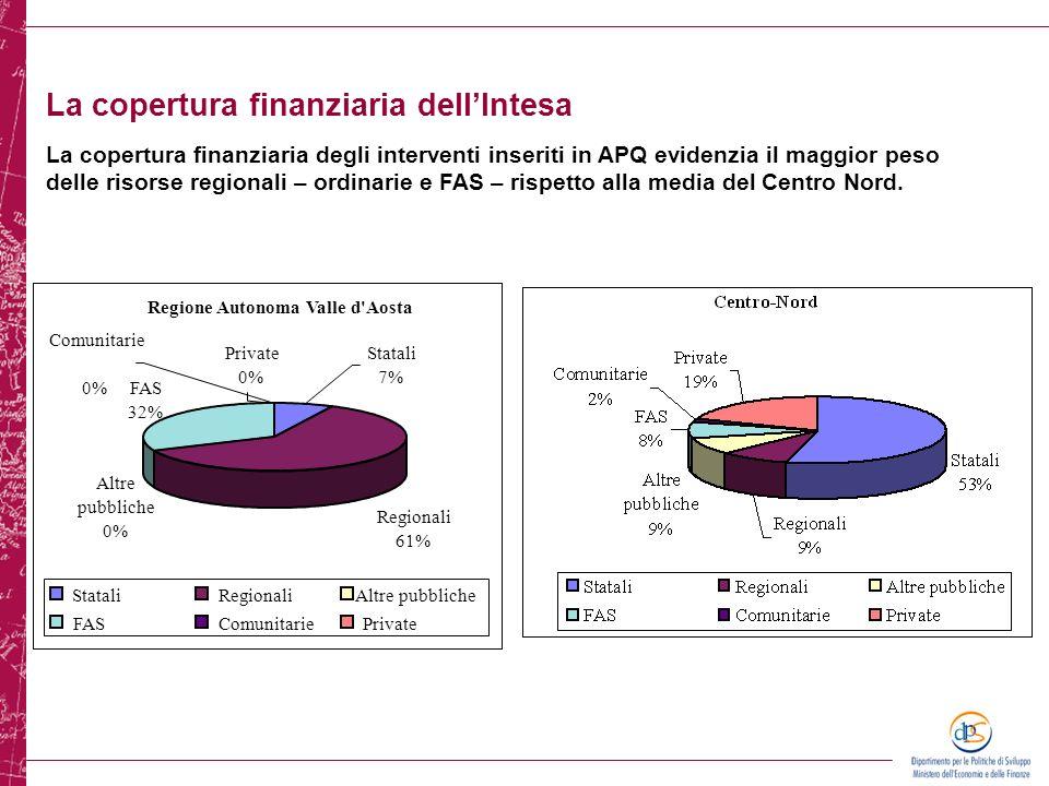La copertura finanziaria dellIntesa La copertura finanziaria degli interventi inseriti in APQ evidenzia il maggior peso delle risorse regionali – ordi
