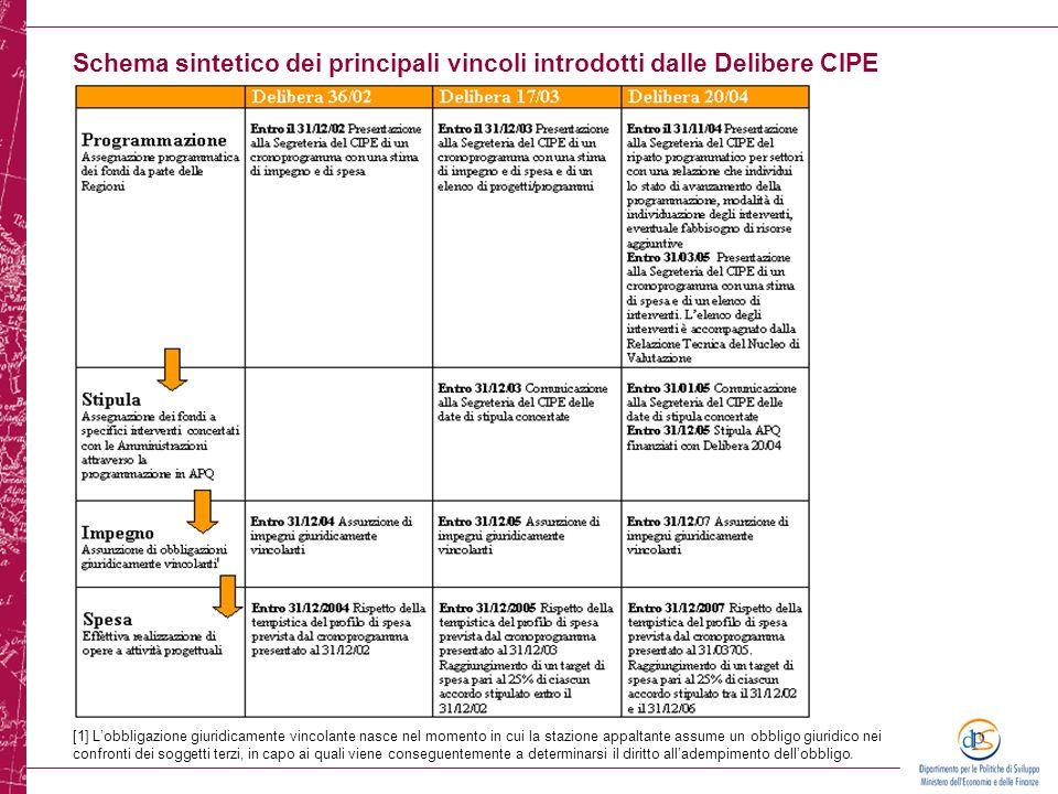 Schema sintetico dei principali vincoli introdotti dalle Delibere CIPE [1] Lobbligazione giuridicamente vincolante nasce nel momento in cui la stazion