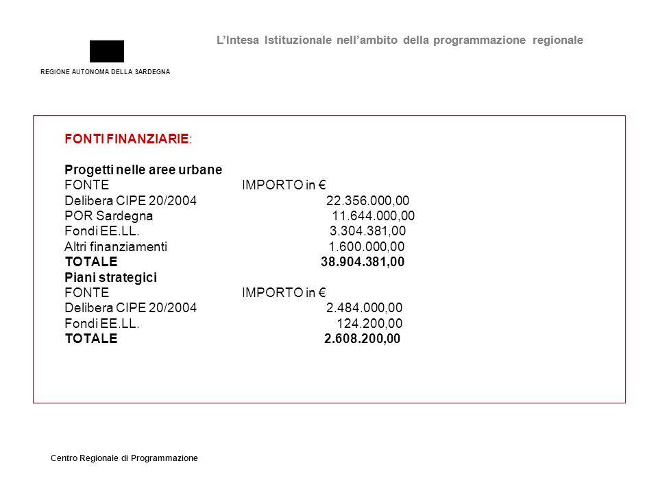 REGIONE AUTONOMA DELLA SARDEGNA Centro Regionale di Programmazione LIntesa Istituzionale nellambito della programmazione regionale FONTI FINANZIARIE: Progetti nelle aree urbane FONTE IMPORTO in Delibera CIPE 20/2004 22.356.000,00 POR Sardegna 11.644.000,00 Fondi EE.LL.
