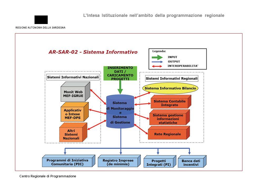 REGIONE AUTONOMA DELLA SARDEGNA Centro Regionale di Programmazione LIntesa Istituzionale nellambito della programmazione regionale