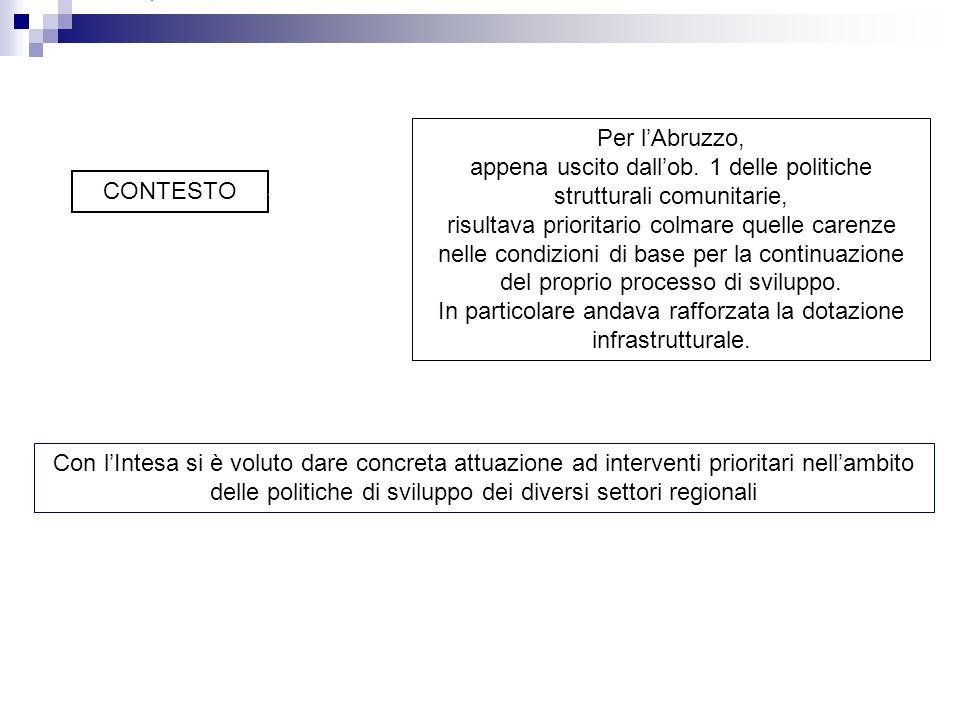 CONTESTO Per lAbruzzo, appena uscito dallob. 1 delle politiche strutturali comunitarie, risultava prioritario colmare quelle carenze nelle condizioni