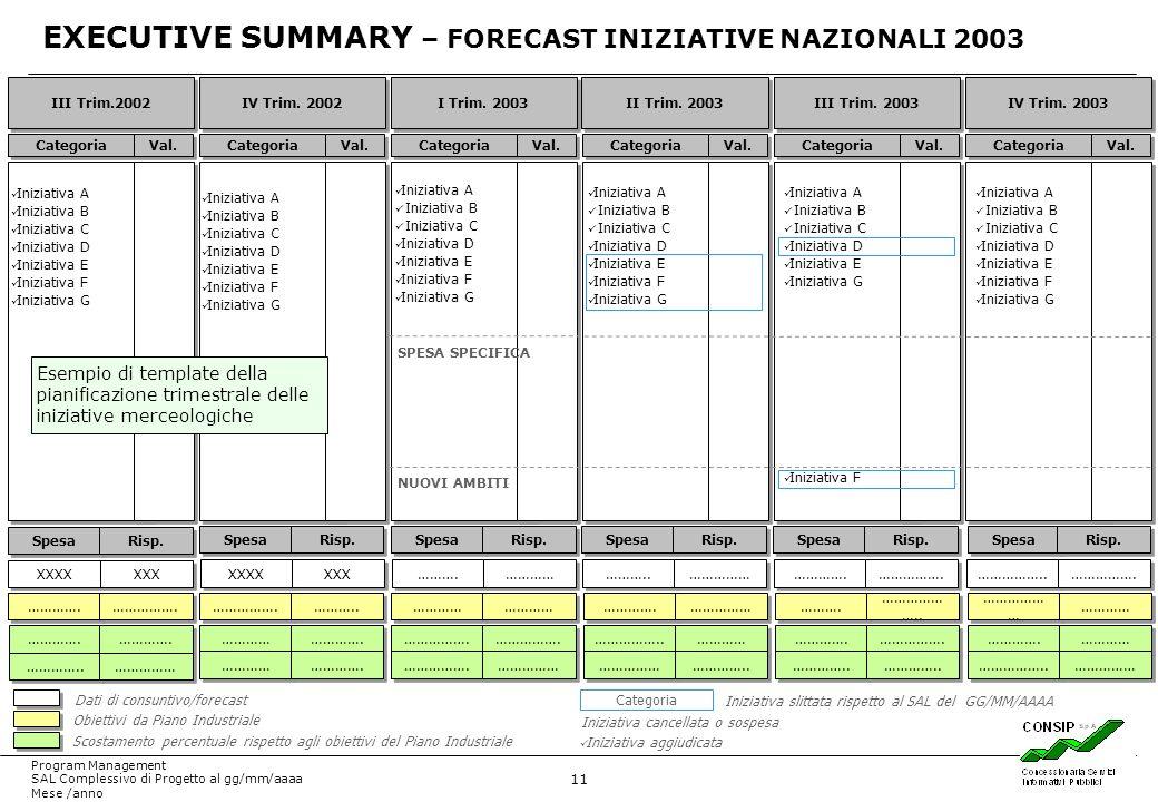 11 Program Management SAL Complessivo di Progetto al gg/mm/aaaa Mese /anno III Trim.2002 IV Trim. 2002 I Trim. 2003 II Trim. 2003 III Trim. 2003 IV Tr