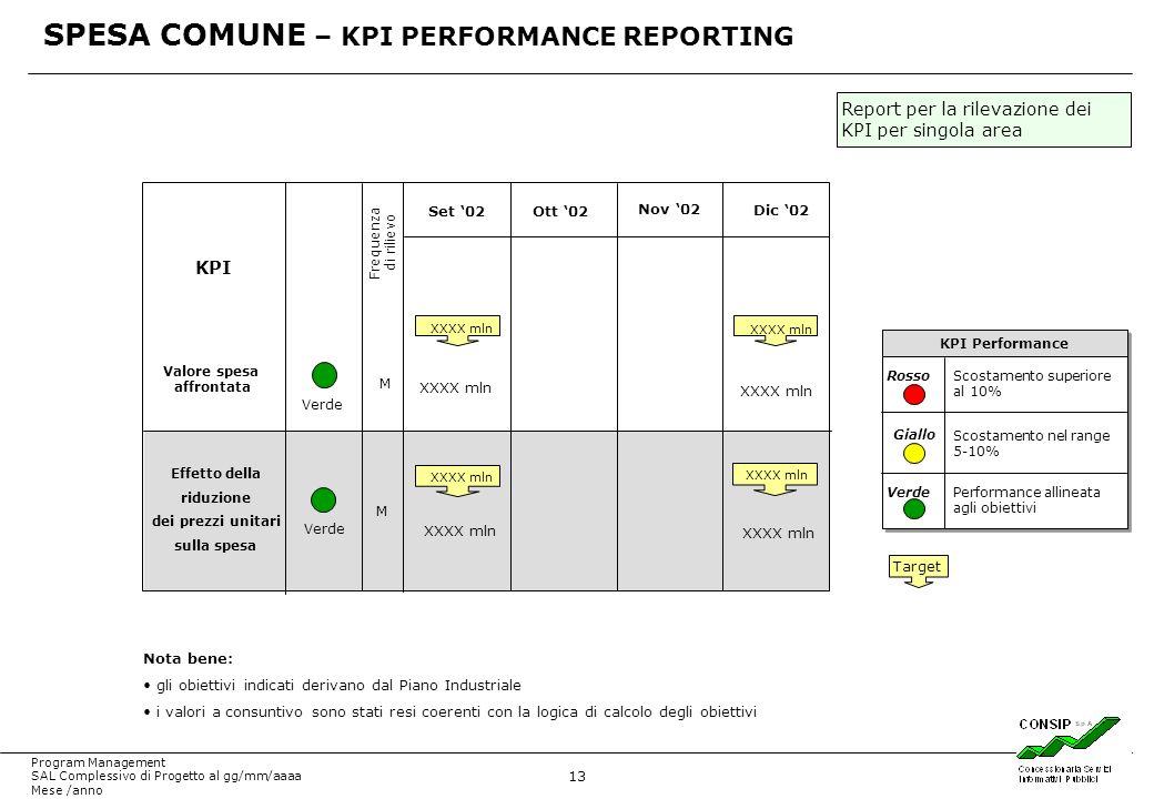 13 Program Management SAL Complessivo di Progetto al gg/mm/aaaa Mese /anno SPESA COMUNE – KPI PERFORMANCE REPORTING Target KPI Performance Rosso Giallo Verde Scostamento superiore al 10% Scostamento nel range 5-10% Performance allineata agli obiettivi Nota bene: gli obiettivi indicati derivano dal Piano Industriale i valori a consuntivo sono stati resi coerenti con la logica di calcolo degli obiettivi KPI Valore spesa affrontata Frequenza di rilievo Verde XXXX mln Set 02Ott 02 Nov 02 M M Effetto della riduzione dei prezzi unitari sulla spesa Dic 02 XXXX mln Report per la rilevazione dei KPI per singola area