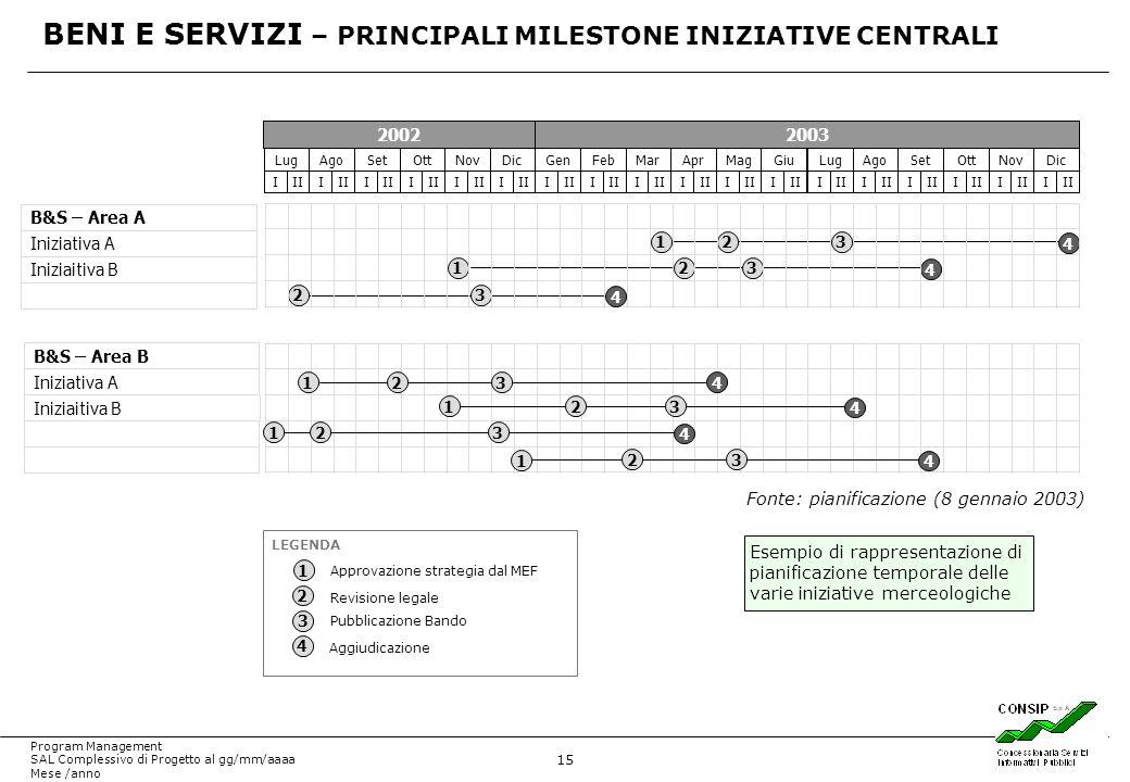 15 Program Management SAL Complessivo di Progetto al gg/mm/aaaa Mese /anno B&S – Area A Iniziativa A Iniziaitiva B Lug III Ago III Set III Ott III Nov