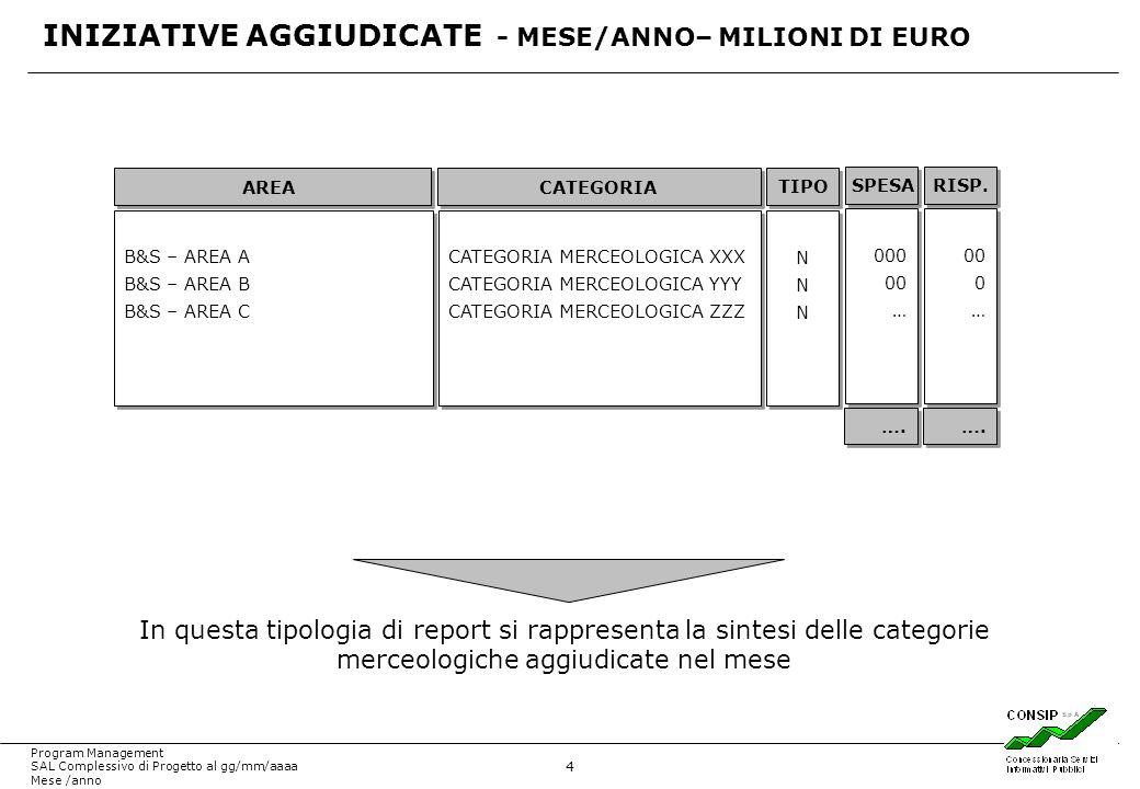 4 Program Management SAL Complessivo di Progetto al gg/mm/aaaa Mese /anno INIZIATIVE AGGIUDICATE - MESE/ANNO– MILIONI DI EURO CATEGORIAAREA TIPO CATEGORIA MERCEOLOGICA XXX CATEGORIA MERCEOLOGICA YYY CATEGORIA MERCEOLOGICA ZZZ CATEGORIA MERCEOLOGICA XXX CATEGORIA MERCEOLOGICA YYY CATEGORIA MERCEOLOGICA ZZZ B&S – AREA A B&S – AREA B B&S – AREA C B&S – AREA A B&S – AREA B B&S – AREA C NNN NNN NNN NNN ….
