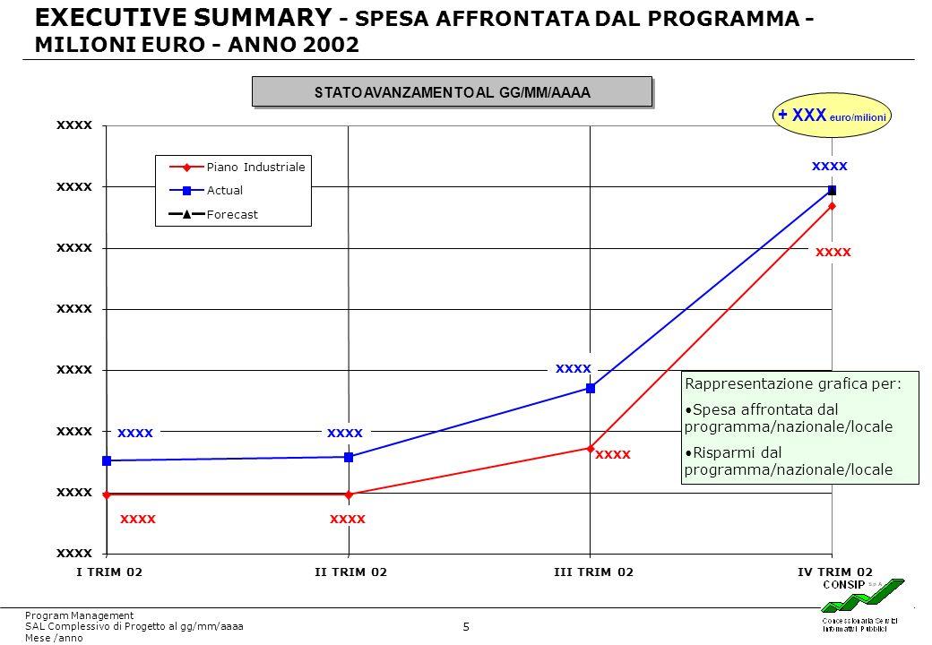 5 Program Management SAL Complessivo di Progetto al gg/mm/aaaa Mese /anno EXECUTIVE SUMMARY - SPESA AFFRONTATA DAL PROGRAMMA - MILIONI EURO - ANNO 2002 STATO AVANZAMENTO AL GG/MM/AAAA XXXX I TRIM 02II TRIM 02III TRIM 02IV TRIM 02 Piano Industriale Actual Forecast + XXX euro/milioni XXXX Rappresentazione grafica per: Spesa affrontata dal programma/nazionale/locale Risparmi dal programma/nazionale/locale