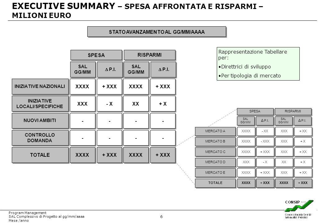 6 Program Management SAL Complessivo di Progetto al gg/mm/aaaa Mese /anno EXECUTIVE SUMMARY – SPESA AFFRONTATA E RISPARMI – MILIONI EURO INIZIATIVE NA