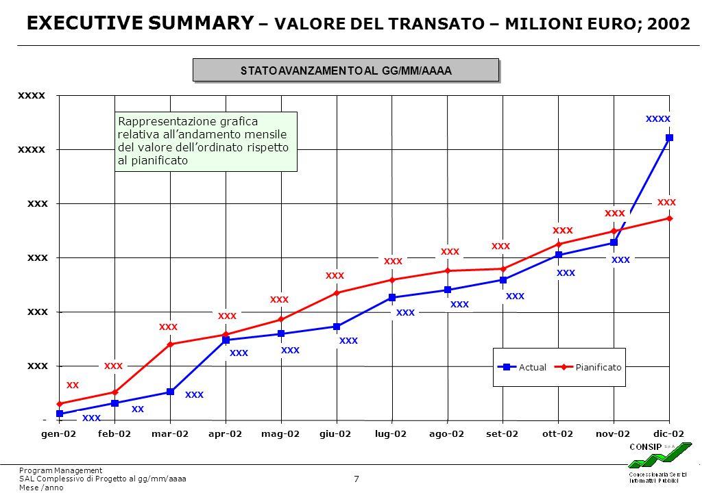 7 Program Management SAL Complessivo di Progetto al gg/mm/aaaa Mese /anno XXXX XXX XX XXX XX XXX - XXXX gen-02feb-02mar-02apr-02mag-02giu-02lug-02ago-02set-02ott-02nov-02dic-02 ActualPianificato EXECUTIVE SUMMARY – VALORE DEL TRANSATO – MILIONI EURO; 2002 STATO AVANZAMENTO AL GG/MM/AAAA Rappresentazione grafica relativa allandamento mensile del valore dellordinato rispetto al pianificato