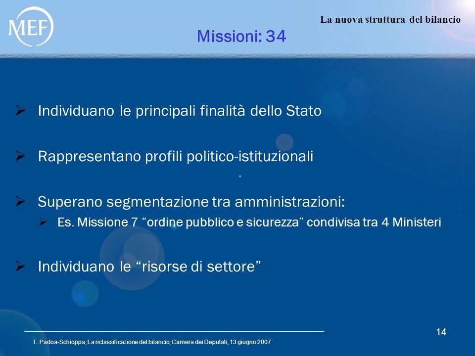T. Padoa-Schioppa, La riclassificazione del bilancio, Camera dei Deputati, 13 giugno 2007 14 Missioni: 34 Individuano le principali finalità dello Sta