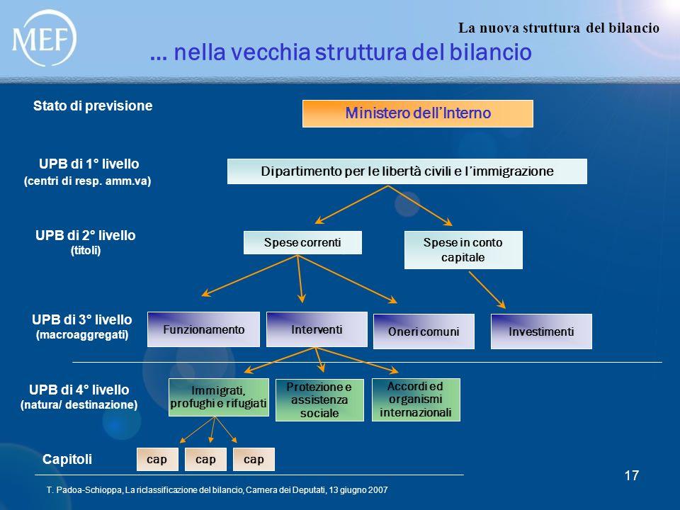 T. Padoa-Schioppa, La riclassificazione del bilancio, Camera dei Deputati, 13 giugno 2007 17 … nella vecchia struttura del bilancio La nuova struttura