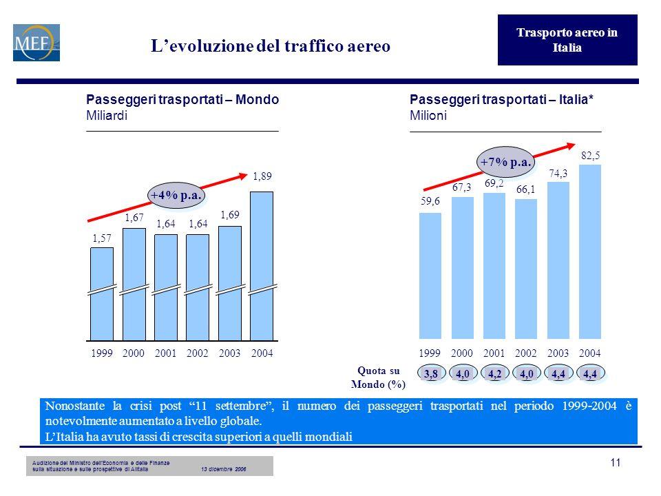 11 Levoluzione del traffico aereo Trasporto aereo in Italia 1999 1,67 2000 1,64 2001 1,64 2002 1,69 2003 1,57 1,89 2004 +4% p.a.