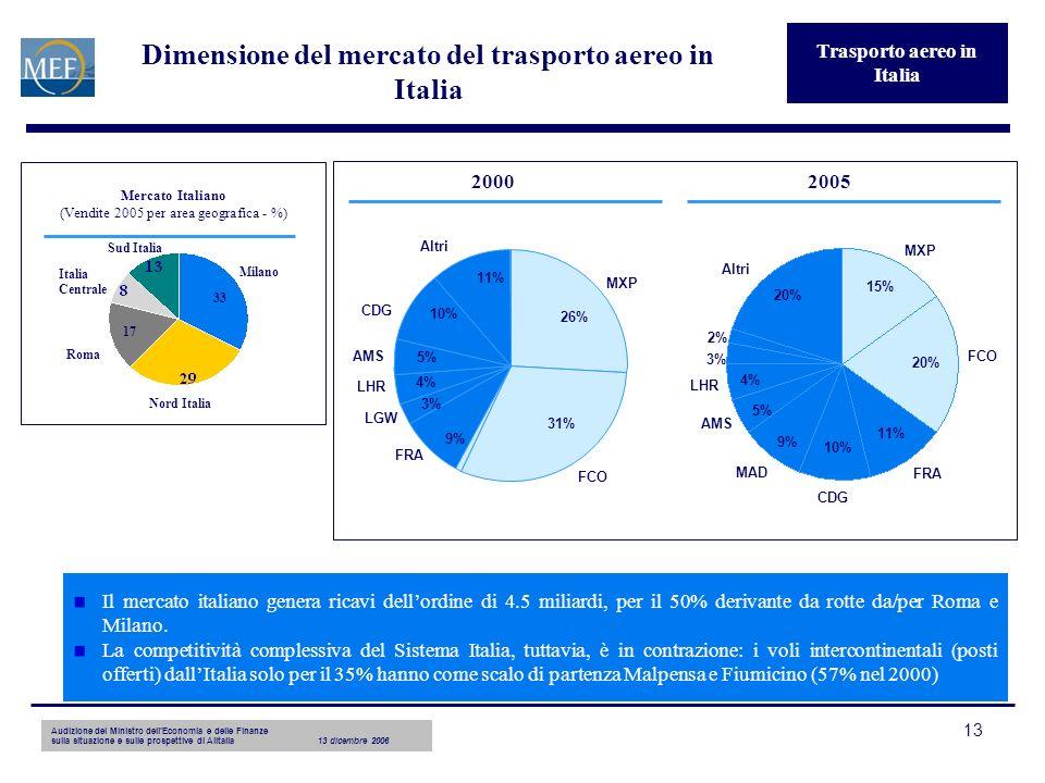 Audizione del Ministro dellEconomia e delle Finanze sulla situazione e sulle prospettive di Alitalia13 dicembre 2006 13 Dimensione del mercato del tra
