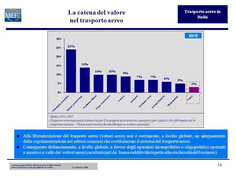 Audizione del Ministro dellEconomia e delle Finanze sulla situazione e sulle prospettive di Alitalia13 dicembre 2006 14 La catena del valore nel trasp