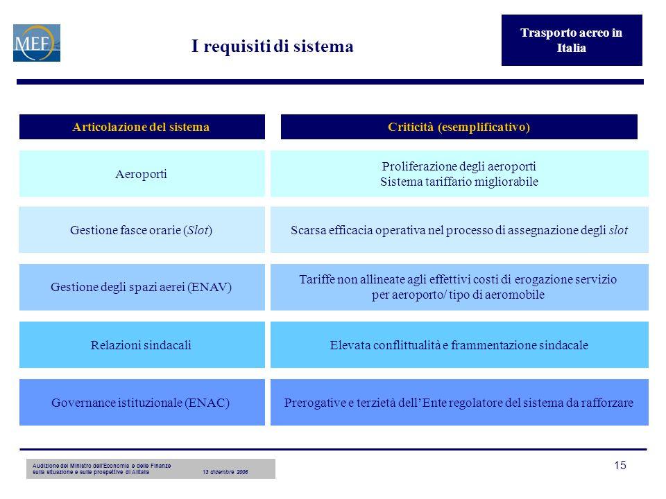 Audizione del Ministro dellEconomia e delle Finanze sulla situazione e sulle prospettive di Alitalia13 dicembre 2006 15 I requisiti di sistema Traspor