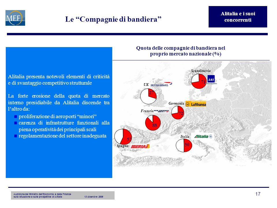 17 Le Compagnie di bandiera Quota delle compagnie di bandiera nel proprio mercato nazionale (%) 27 Germania 72 UK Francia 88 Spagna Italia 50 57 71 Sc