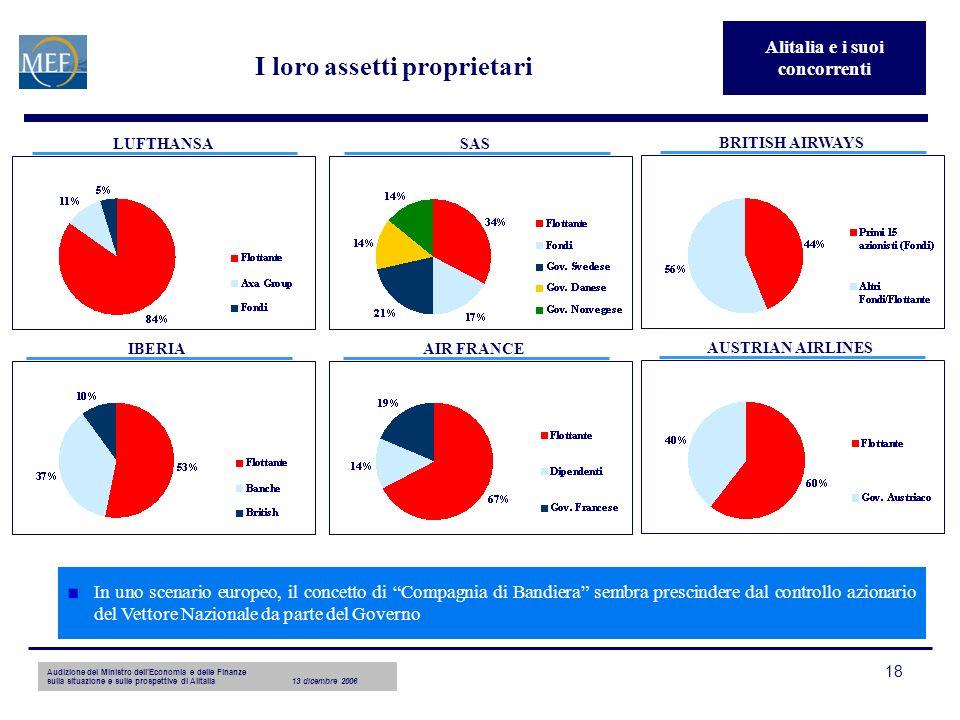 Audizione del Ministro dellEconomia e delle Finanze sulla situazione e sulle prospettive di Alitalia13 dicembre 2006 18 I loro assetti proprietari LUF