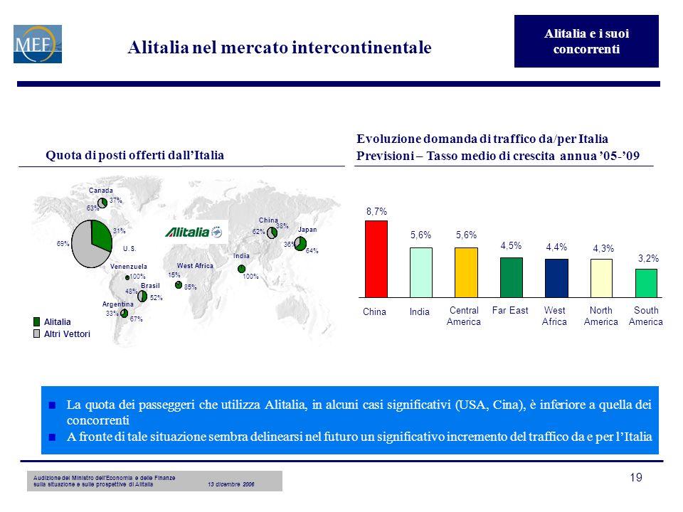Audizione del Ministro dellEconomia e delle Finanze sulla situazione e sulle prospettive di Alitalia13 dicembre 2006 19 Quota di posti offerti dallItalia West Africa 85% 15% 52% 48% 38% 62% 64% 36% 37% 63% 67% 33% 100% 31% 69% Canada U.S.